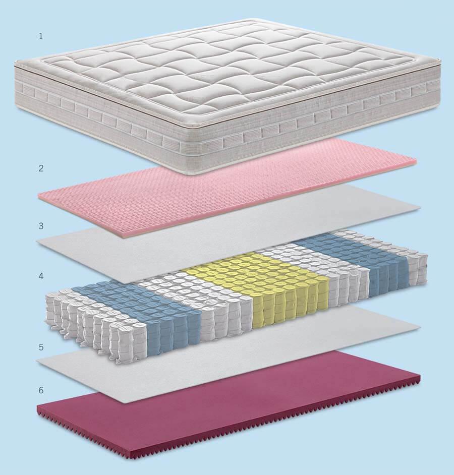 Scheda tecnica del materasso Balance De Luxe