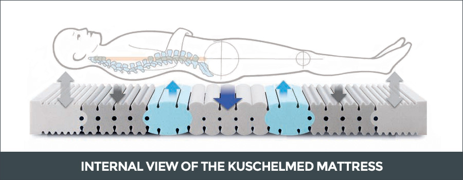 Internal view of the Kuschelmed mattress