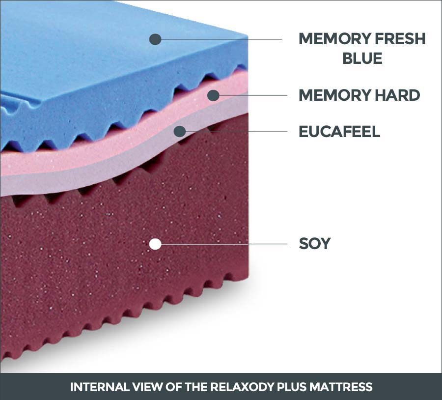 Internal view of the Relaxody Plus mattress