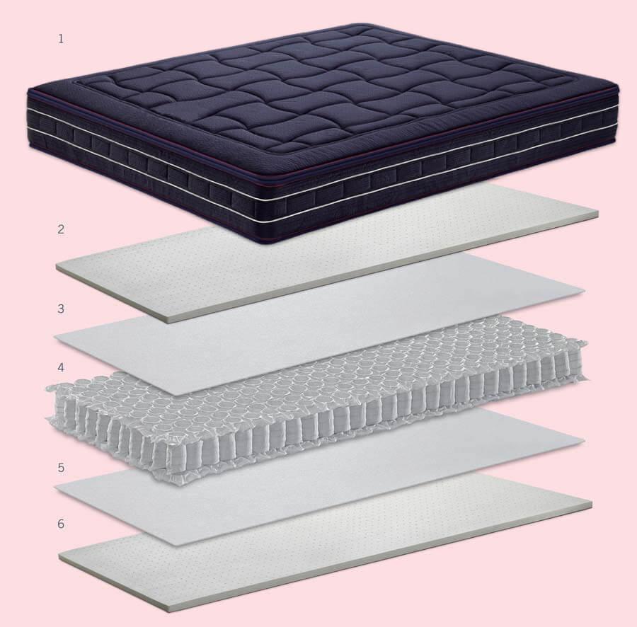 Technical features of the mattress Karat De Luxe