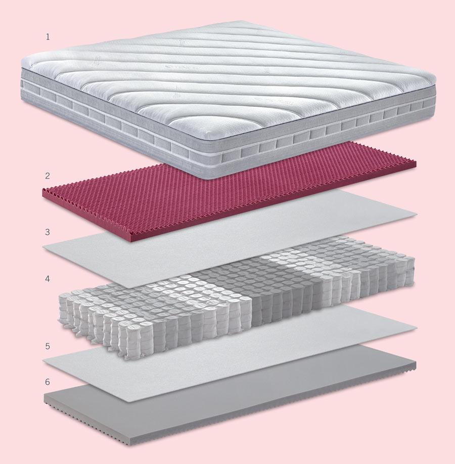 Carisma mattress technical sheet