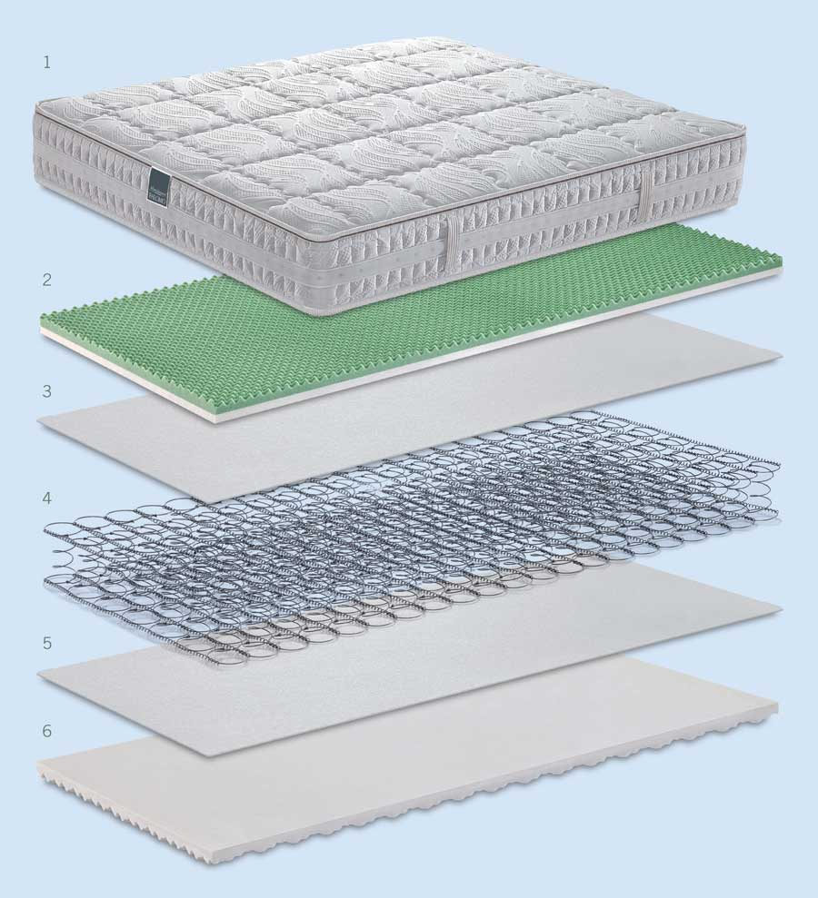 Technical features of the mattress Lyosetic Memory
